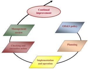 Elements of Health and Safety Management System according to OHSAS-18001